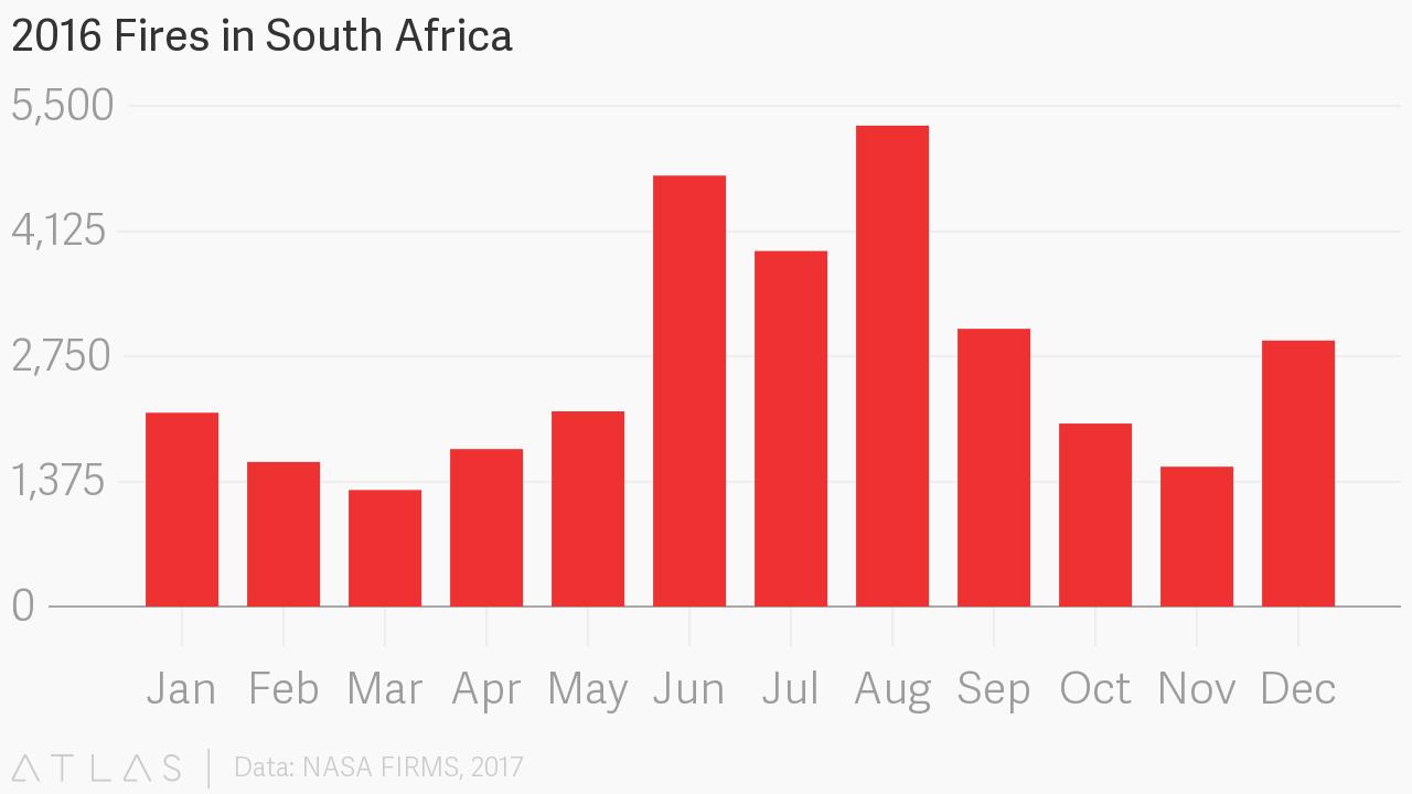 2016 fires graph