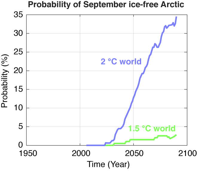 probability of ice-free September