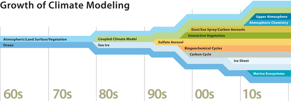 Growth of climate modeling graphic