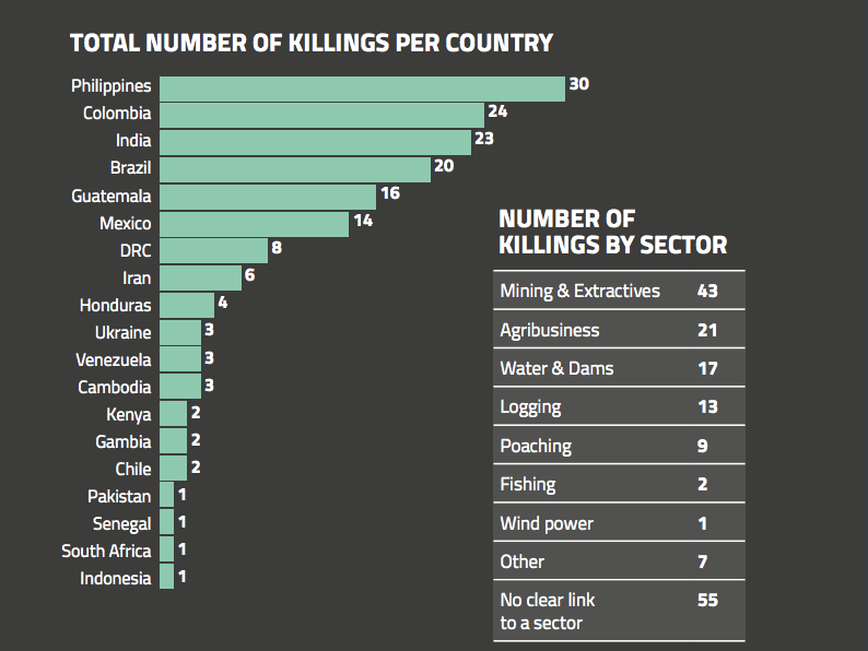 chart on killings per country