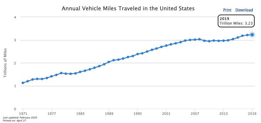 miles traveled