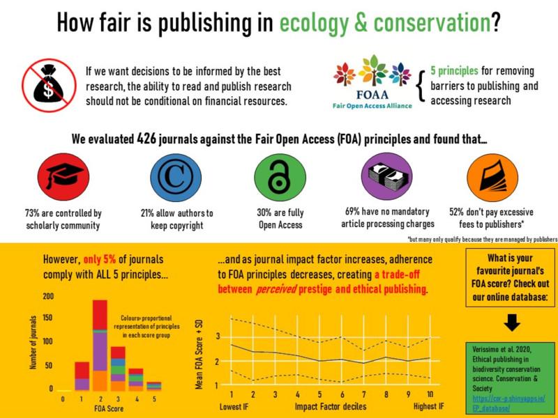 ethical publishing